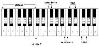 piano keys octave