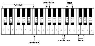 piano keys octave